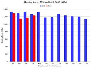 Comments on April Housing Starts