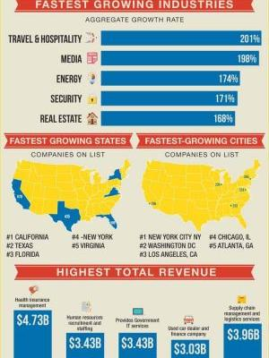 America's Fastest Growing Industry Trends