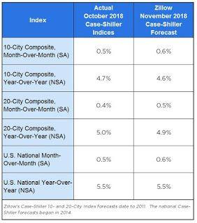 Zillow Case-Shiller Forecast: Similar House Price Gains in November