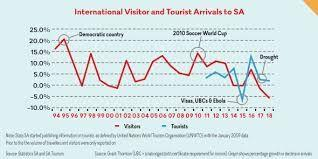 Gastronomy of Southeast Brazil highly rated by over 94% global tourists