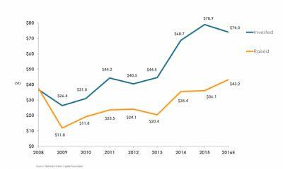 Latest Data Show Venture Capital Industry on Pins and Needles