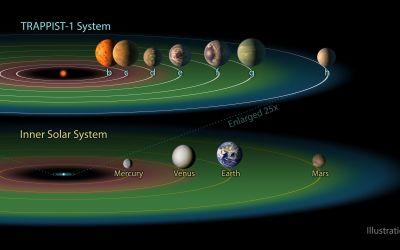 Seven Earth-sized exoplanets discovered: what does the Nasa announcement about the TRAPPIST-1 solar system all mean?
