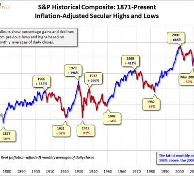 Is The S&P 500 Heading For Another Bear Market?