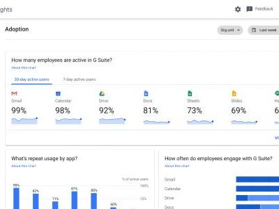 Google's Work Insights helps businesses better understand how they work