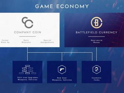 """Battlefield 5 won't let you buy currency at launch, """"real-world money"""" shouldn't """"enable pay-to-win"""""""
