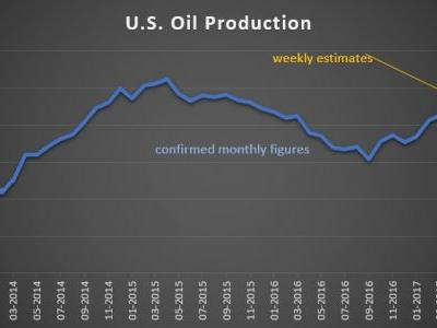 U.S. Shale Oil Production Much Lower Than Anticipated