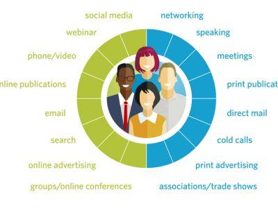 Digital Marketing Strategy for Professional Services