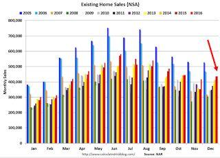 A Few Comments on December Existing Home Sales