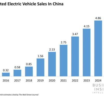 China's EV industry will produce more losers than winners