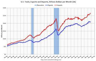 Trade Deficit increased to $55.5 Billion in October