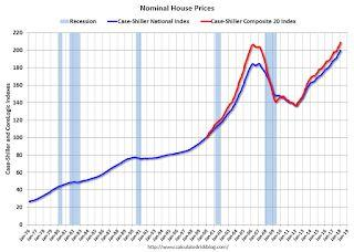 Real House Prices and Price-to-Rent Ratio in February