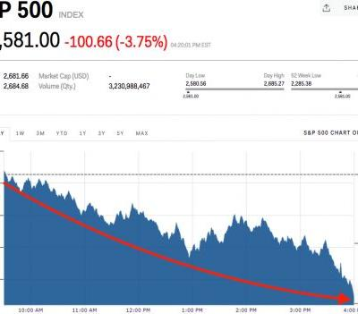 Only 15 S&P 500 stocks closed in the green Thursday
