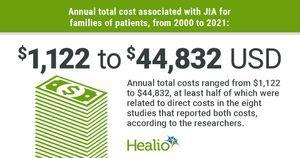 Total annual cost of juvenile idiopathic arthritis ranges from $1,100 to $44,800