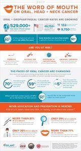 Oral Cancer Awareness Survey Reveals Majority of U.S. Adults Want to Be Screened for Oral Cancer