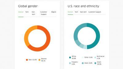 Uber's First Diversity Report Is Nothing to Brag About
