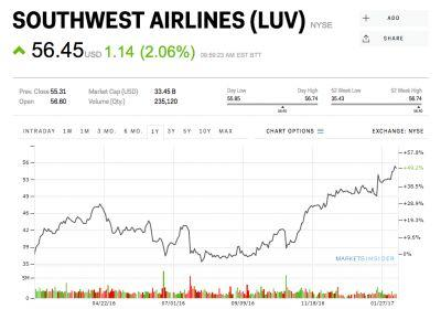 Airlines are rallying after Warren Buffett loads up