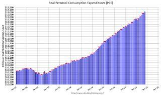 Personal Income increased 0.5% in October, Spending increased 0.6%