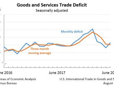 U.S. International Trade in Goods and Services, June 2018