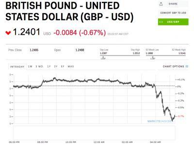 The pound has dived below $1.24 after retail sales disappointed