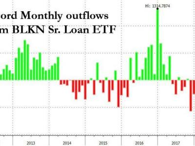 BKLN, Invesco Senior Loan ETF, Sees Record Outflow, Primary Market Freezes