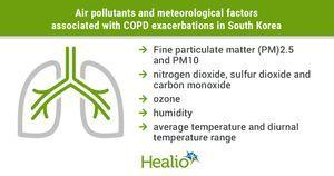 Various air pollutants, meteorological factors associated with COPD exacerbations