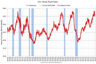 U.S. Heavy Truck Sales down 5% Year-over-year in September