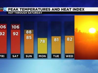 Heat sticks around through Saturday; cooldown on the way