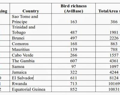 12 countries with the greatest bird species density
