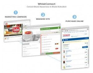 WhiskConnect: A Connected Shoppable Content Platform for FMCG / CPG Brands