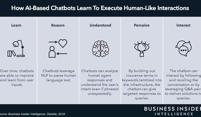 THE CHATBOTS IN INSURANCE PLAYBOOK: Case studies on how three insurers are using chatbots to boost customer acquisition, slash claims processing times, and increase staff productivity