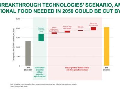 Another 2 billion people are coming to dinner. How do we feed them?
