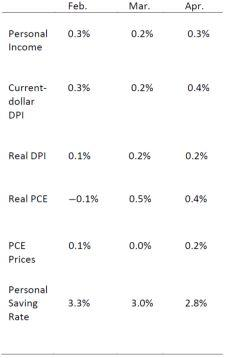 Real Disposable Personal Income Increases in April