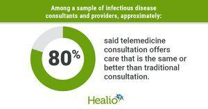 Telemedicine gets mixed reviews from ID consultants, referring providers