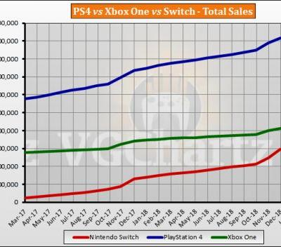 Switch vs PS4 vs Xbox One Global Lifetime Sales � February 2019