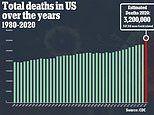 2020 is set to be the deadliest year in U.S. history with more than 3.2 million total deaths