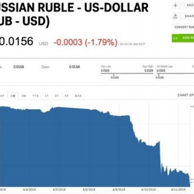 The Russian ruble is on track for its worst week since 1999