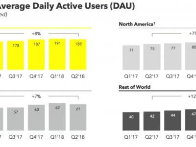 Snapchat shrinks by 3M users to 188M despite Q2 earnings beat