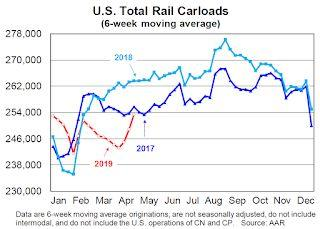 AAR: April Rail Carloads down 0.9% YoY, Intermodal Down 3.9% YoY