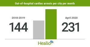 Out-of-hospital cardiac arrests rose when local COVID-19 prevalence high