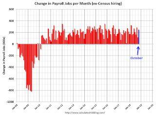 October Employment Report: 250,000 Jobs Added, 3.7% Unemployment Rate