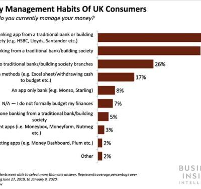 Fewer than one in 10 British consumers are using neobanks to manage their money