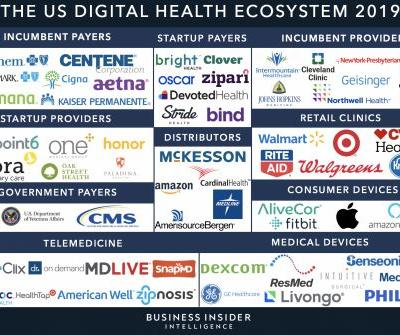 THE DIGITAL HEALTH ECOSYSTEM: An in-depth examination of the players and tech trends reshaping the future of healthcare (AAPL, IBM, ANTM, GOOGL, MSFT, AMZN, PFE, GE, MCK, TMUS, WMT, WBA, MRK, CVS)