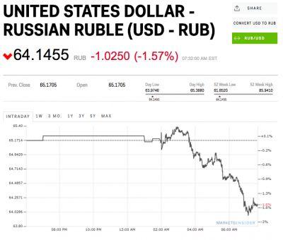The Russian ruble is surging