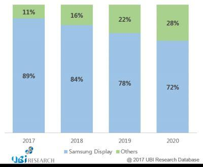 Report: Samsung's AMOLED Market Share To Drop To 72% By 2020