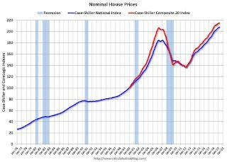 Real House Prices and Price-to-Rent Ratio in March