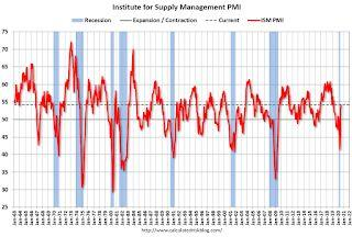 ISM Manufacturing index Increased to 54.2 in July