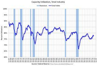 Industrial Production Increased 0.4% in August