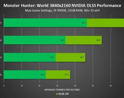 Monster Hunter World is getting Nvidia DLSS support this week
