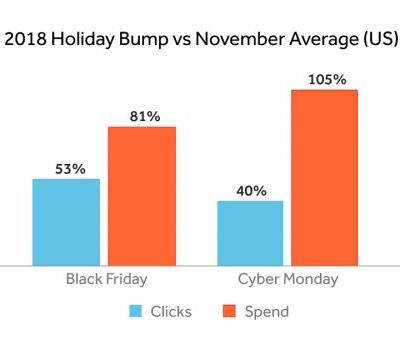 Ad Spend Increases on Black Friday and Cyber Monday-and It's a Global Phenomenon