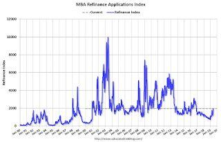 MBA: Mortgage Applications Increased Sharply in Latest Weekly Survey